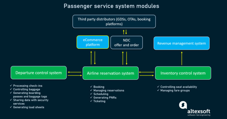 Useful Info About Airline Revenue Management